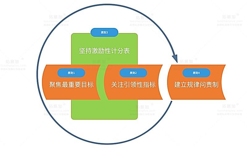 高效执行的4原则